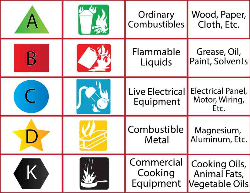 Types Of Fire Fire Extinguisher Service Inspection